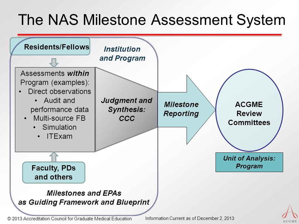 © 2013 Accreditation Council for Graduate Medical Education Information Current as of December 2, 2013 The NAS Milestone Assessment System Assessments within Program (examples): Direct observations Audit and performance data Multi-source FB Simulation ITExam Judgment and Synthesis: CCC Residents/Fellows Faculty, PDs and others Milestones and EPAs as Guiding Framework and Blueprint ACGME Review Committees Unit of Analysis: Program Institution and Program Milestone Reporting