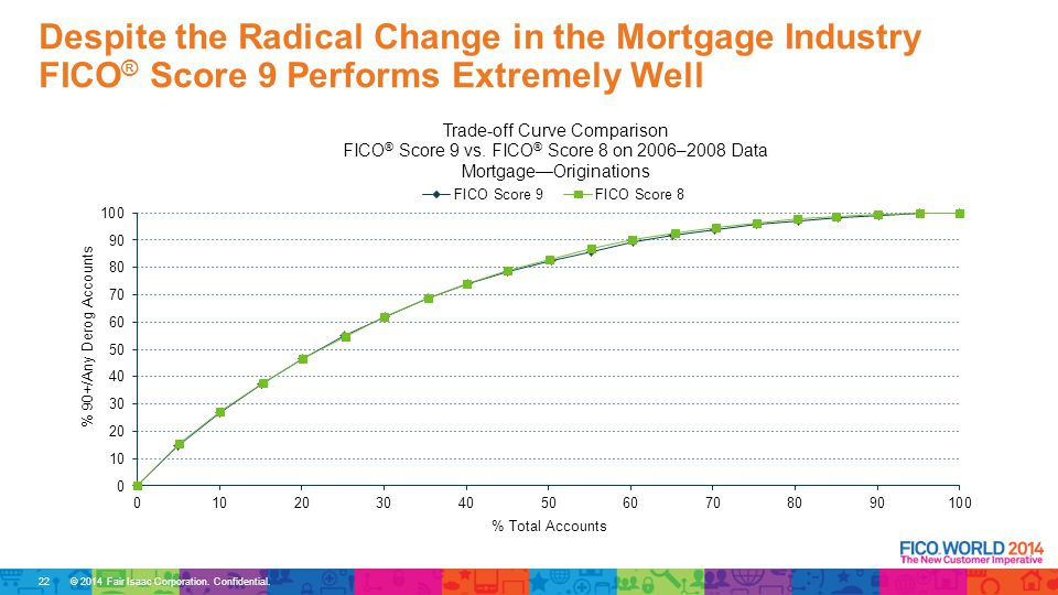 © 2014 Fair Isaac Corporation. Confidential. Despite the Radical Change in the Mortgage Industry FICO ® Score 9 Performs Extremely Well 22