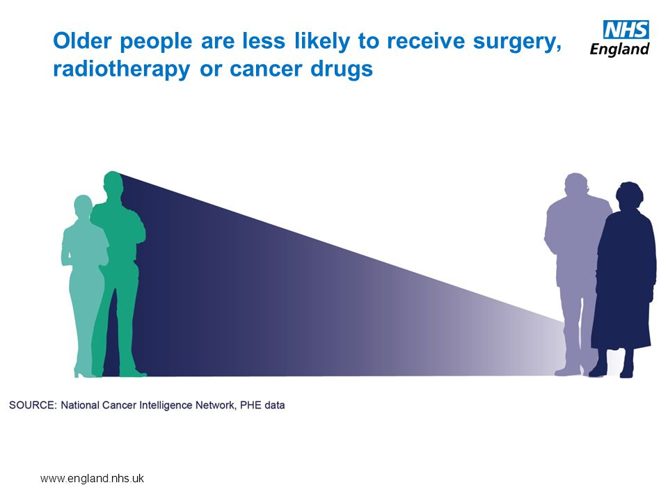www.england.nhs.uk Older people are less likely to receive surgery, radiotherapy or cancer drugs