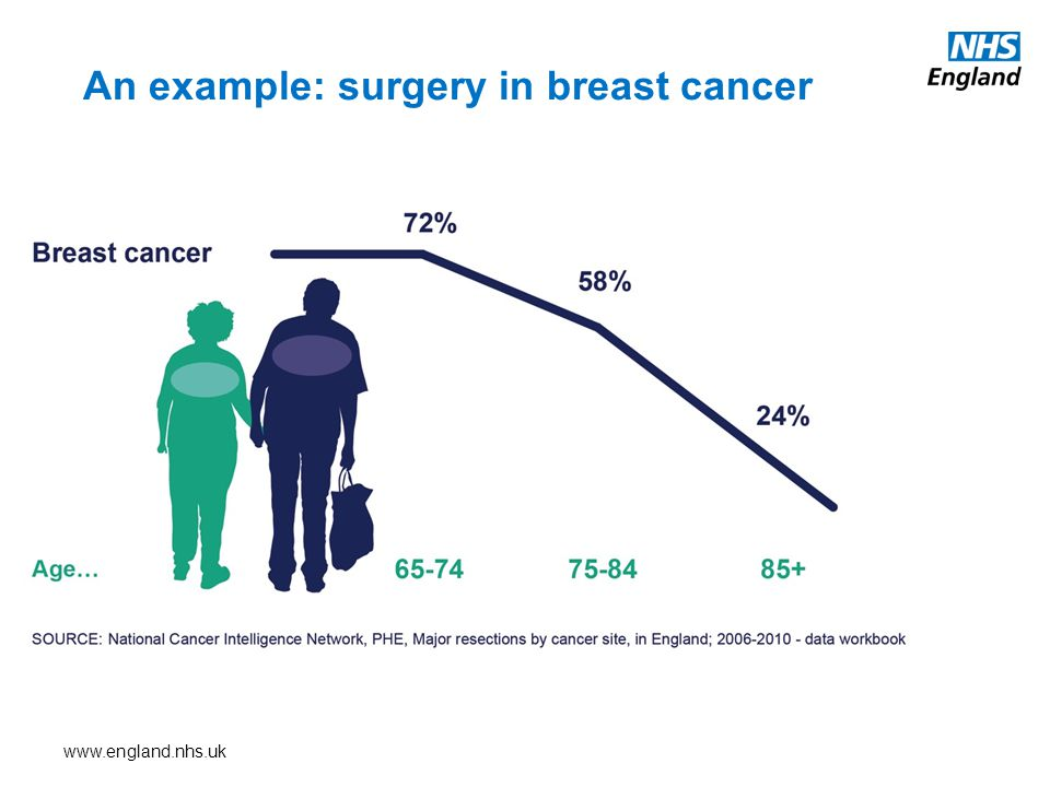 www.england.nhs.uk An example: surgery in breast cancer