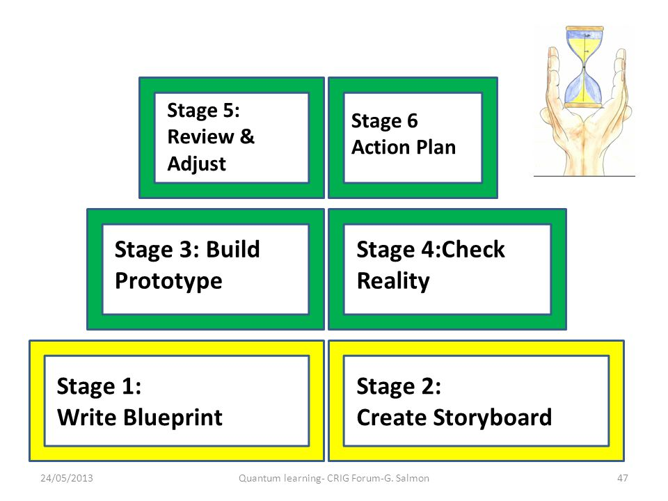 Stage 1: Write Blueprint Stage 2: Create Storyboard Stage 5: Review & Adjust Stage 3: Build Prototype Stage 4:Check Reality Stage 6 Action Plan 24/05/2013Quantum learning- CRIG Forum-G.
