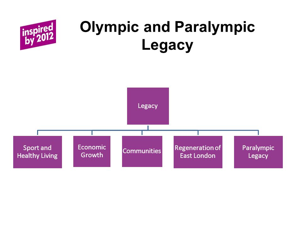 Olympic and Paralympic Legacy Legacy Sport and Healthy Living Economic Growth Communities Regeneration of East London Paralympic Legacy