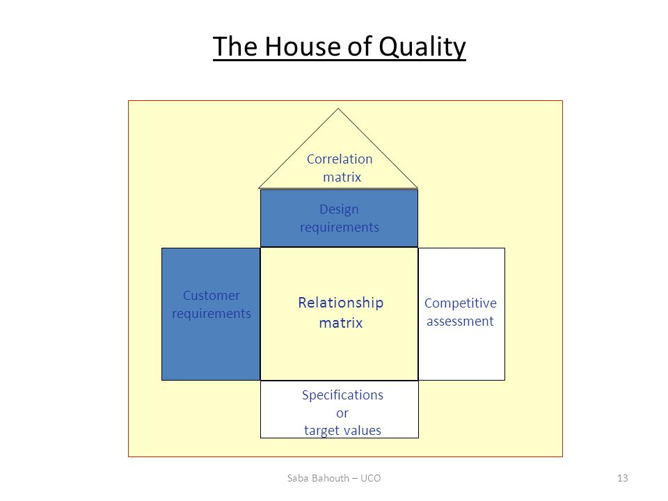 The House of Quality Correlation matrix Design requirements Customer requirements Competitive assessment Relationship matrix Specifications or target values 13Saba Bahouth – UCO