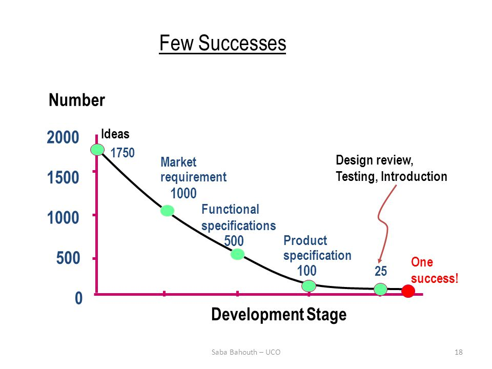 Few Successes 0 500 1000 1500 2000 Development Stage Number 1000 Market requirement Design review, Testing, Introduction 25 Ideas 1750 Product specification 100 Functional specifications One success.