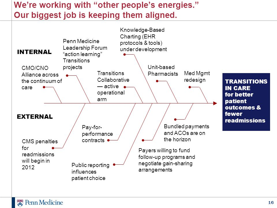 """16 We're working with """"other people's energies."""" Our biggest job is keeping them aligned. INTERNAL EXTERNAL Knowledge-Based Charting (EHR protocols &"""
