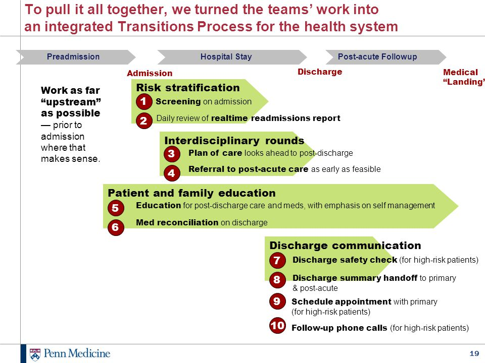 19 To pull it all together, we turned the teams' work into an integrated Transitions Process for the health system PreadmissionHospital StayPost-acute