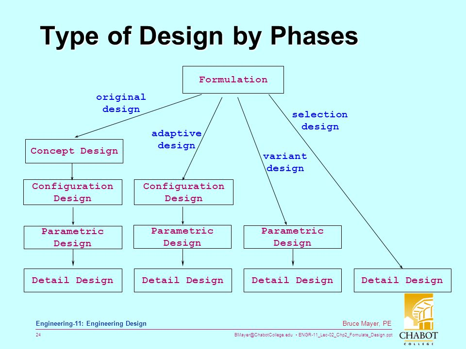 BMayer@ChabotCollege.edu ENGR-11_Lec-02_Chp2_Fomulate_Design.ppt 24 Bruce Mayer, PE Engineering-11: Engineering Design Type of Design by Phases Detail Design Parametric Design Configuration Design Detail Design Parametric Design Detail Design Formulation Concept Design Detail Design Parametric Design Configuration Design variant design selection design original design adaptive design