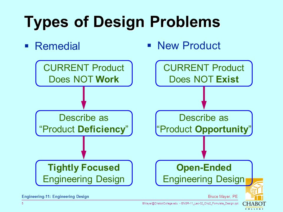 BMayer@ChabotCollege.edu ENGR-11_Lec-02_Chp2_Fomulate_Design.ppt 5 Bruce Mayer, PE Engineering-11: Engineering Design Types of Design Problems  Remedial CURRENT Product Does NOT Work Describe as Product Deficiency Tightly Focused Engineering Design  New Product CURRENT Product Does NOT Exist Describe as Product Opportunity Open-Ended Engineering Design