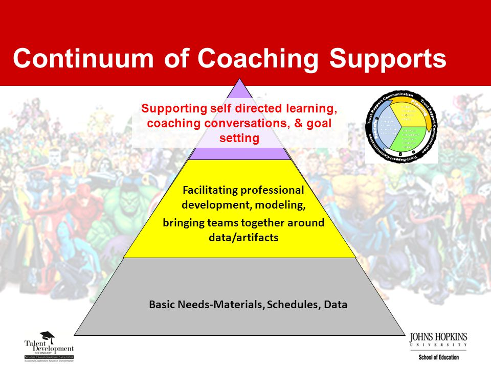 Continuum of Coaching Supports Facilitating professional development, modeling, bringing teams together around data/artifacts Basic Needs-Materials, Schedules, Data Supporting self directed learning, coaching conversations, & goal setting