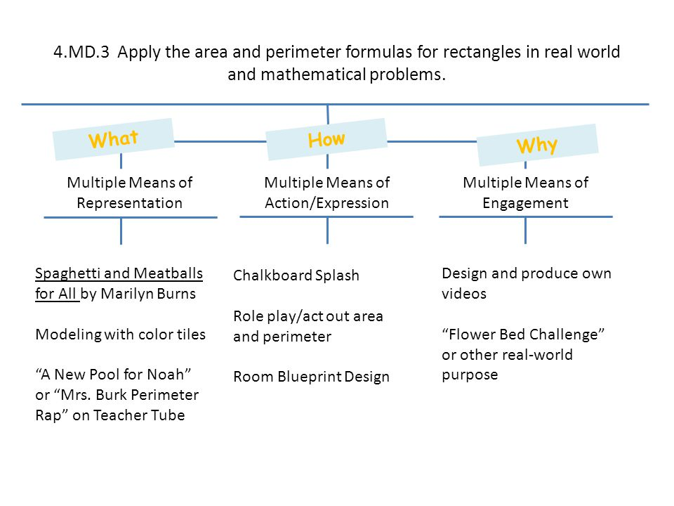 4.MD.3 Apply the area and perimeter formulas for rectangles in real world and mathematical problems.