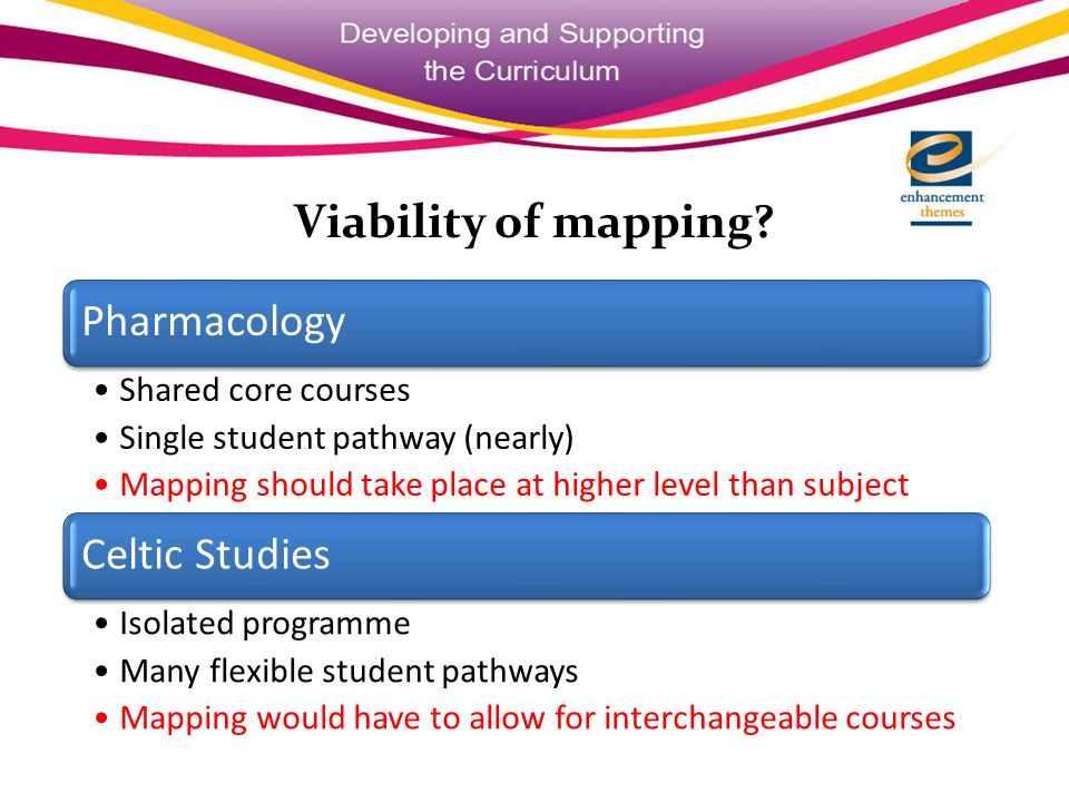 Viability of mapping.