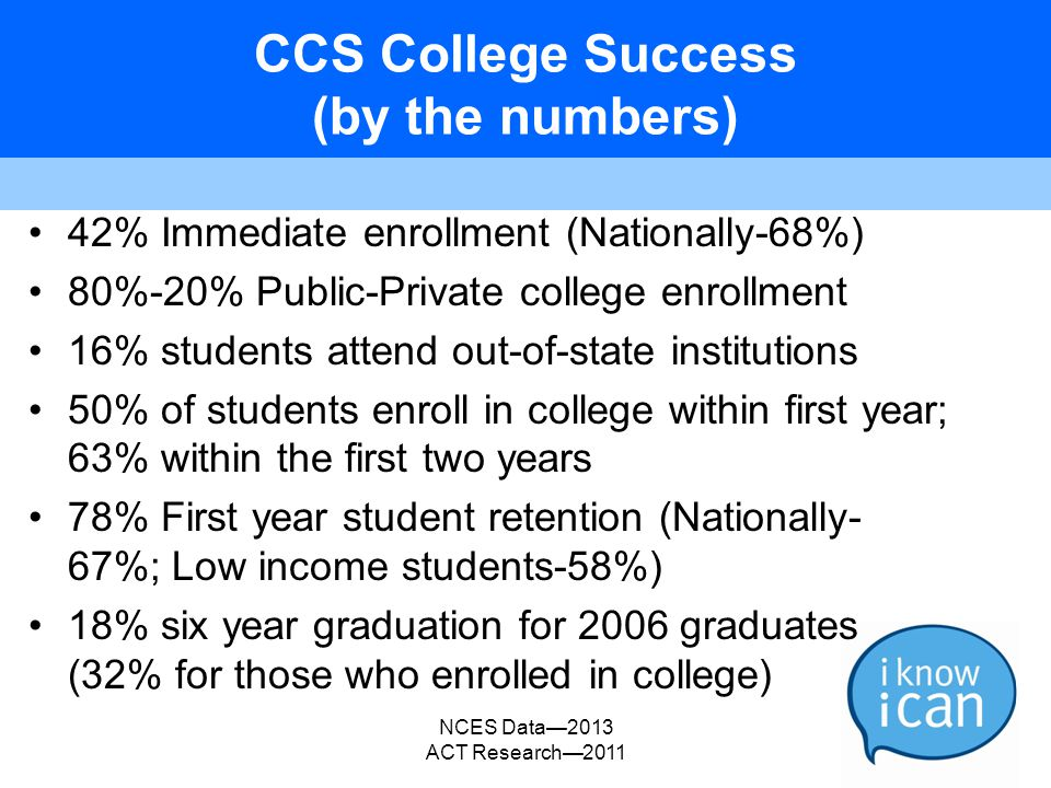 CCS College Success (by the numbers) 42% Immediate enrollment (Nationally-68%) 80%-20% Public-Private college enrollment 16% students attend out-of-st