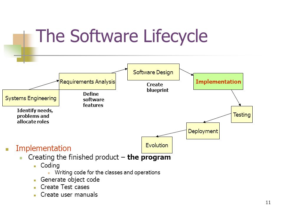11 © Devon M.Simmonds, 2007 The Software Lifecycle Implementation Creating the finished product – the program Coding Writing code for the classes and operations Generate object code Create Test cases Create user manuals Requirements Analysis Software Design Implementation Testing Deployment Evolution Systems Engineering Identify needs, problems and allocate roles Define software features Create blueprint