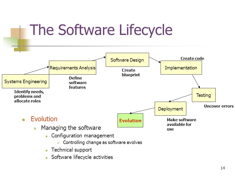 14 © Devon M.Simmonds, 2007 The Software Lifecycle Evolution Managing the software Configuration management Controlling change as software evolves Technical support Software lifecycle activities Requirements Analysis Software Design Implementation Testing Deployment Evolution Systems Engineering Identify needs, problems and allocate roles Define software features Create blueprint Create code Uncover errors Make software available for use
