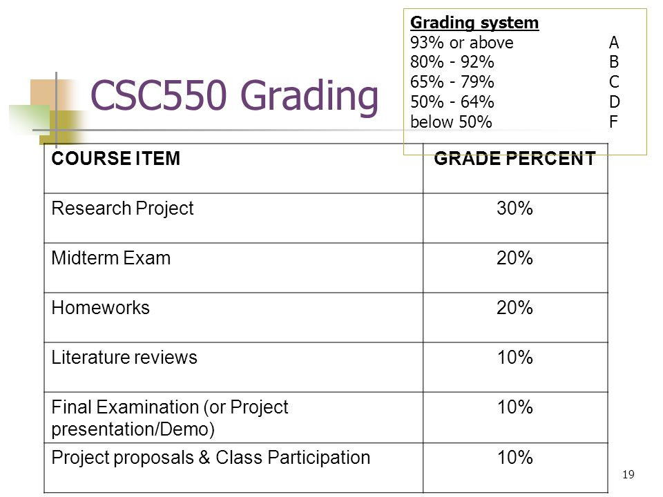 19 © Devon M.Simmonds, 2007 CSC550 Grading COURSE ITEMGRADE PERCENT Research Project30% Midterm Exam20% Homeworks20% Literature reviews10% Final Examination (or Project presentation/Demo) 10% Project proposals & Class Participation10% Grading system 93% or aboveA 80% - 92%B 65% - 79%C 50% - 64%D below 50%F