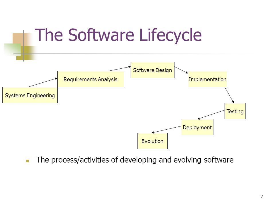 7 © Devon M.Simmonds, 2007 The Software Lifecycle The process/activities of developing and evolving software Systems Engineering Requirements Analysis Software Design Implementation Testing Deployment Evolution