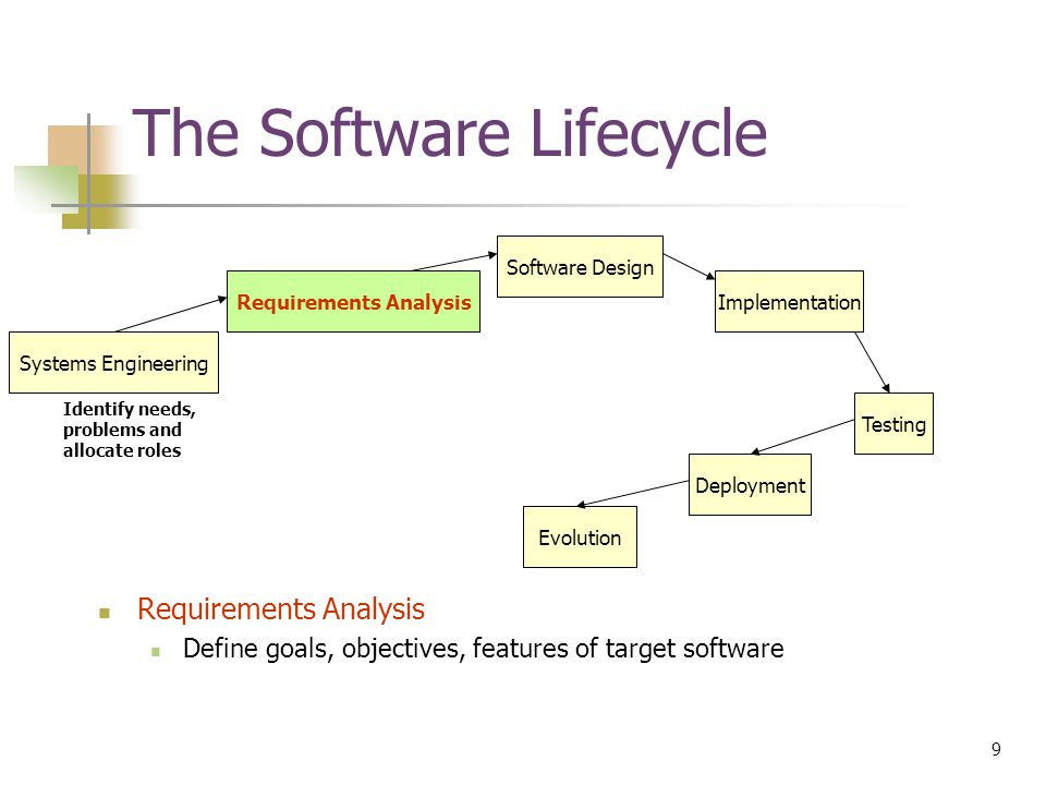 9 © Devon M.Simmonds, 2007 The Software Lifecycle Requirements Analysis Define goals, objectives, features of target software Requirements Analysis Software Design Implementation Testing Deployment Evolution Systems Engineering Identify needs, problems and allocate roles