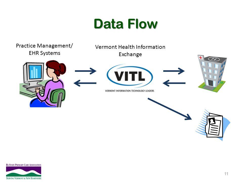 Data Flow 11 Practice Management/ EHR Systems Vermont Health Information Exchange