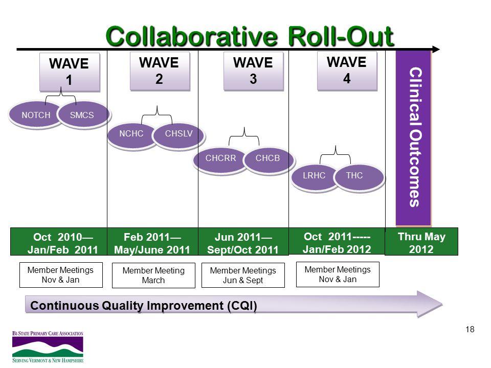 18 Clinical Outcomes NOTCH SMCS NCHC CHSLV CHCRR CHCB LRHC THC Oct 2010— Jan/Feb 2011 Feb 2011— May/June 2011 Jun 2011— Sept/Oct 2011 Oct 2011----- Ja