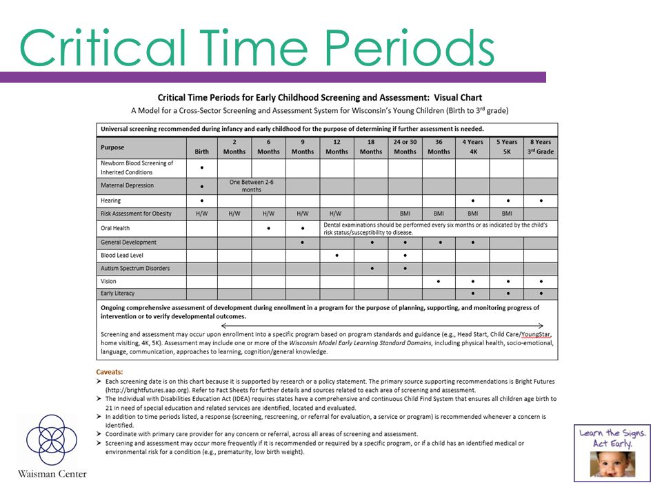 Critical Time Periods