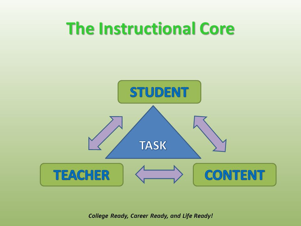 The Instructional Core College Ready, Career Ready, and Life Ready!