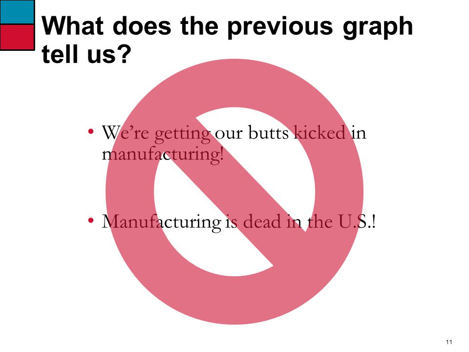 11 What does the previous graph tell us. We're getting our butts kicked in manufacturing.