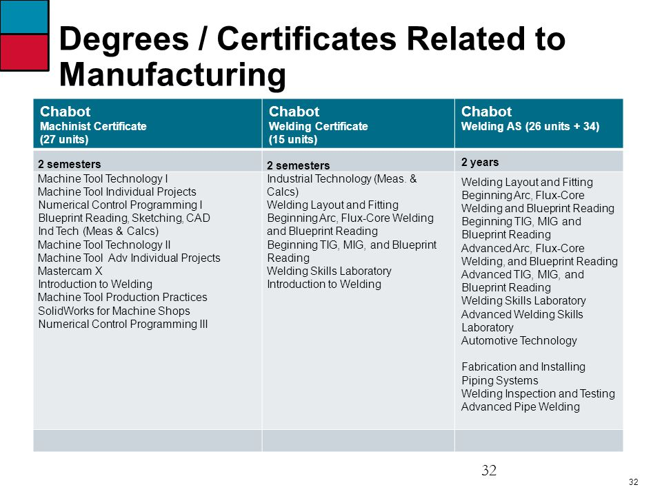32 Degrees / Certificates Related to Manufacturing Chabot Machinist Certificate (27 units) Chabot Welding Certificate (15 units) Chabot Welding AS (26 units + 34) 2 semesters 2 years Machine Tool Technology I Machine Tool Individual Projects Numerical Control Programming I Blueprint Reading, Sketching, CAD Ind Tech (Meas & Calcs) Machine Tool Technology II Machine Tool Adv Individual Projects Mastercam X Introduction to Welding Machine Tool Production Practices SolidWorks for Machine Shops Numerical Control Programming III Industrial Technology (Meas.