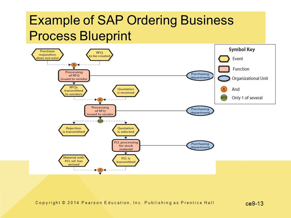 ce9-13 Example of SAP Ordering Business Process Blueprint Copyright © 2014 Pearson Education, Inc. Publishing as Prentice Hall