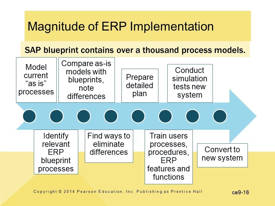 "ce9-16 Model current ""as is"" processes Identify relevant ERP blueprint processes Compare as-is models with blueprints, note differences Find ways to e"