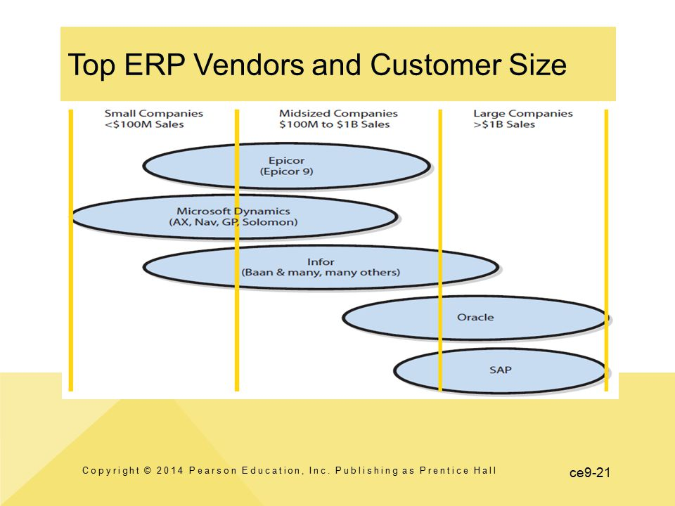 ce9-21 Top ERP Vendors and Customer Size Copyright © 2014 Pearson Education, Inc. Publishing as Prentice Hall
