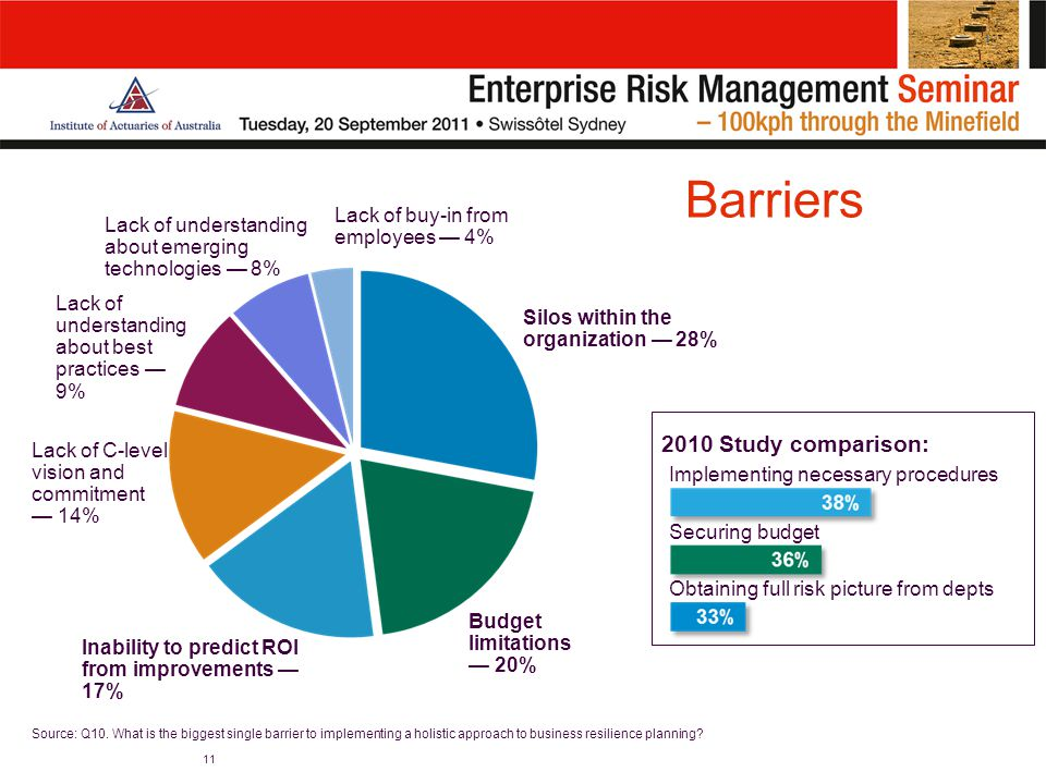 Barriers 11 Silos within the organization — 28% Budget limitations — 20% Inability to predict ROI from improvements — 17% Lack of C-level vision and commitment — 14% Lack of understanding about best practices — 9% Lack of understanding about emerging technologies — 8% Lack of buy-in from employees — 4% Source: Q10.