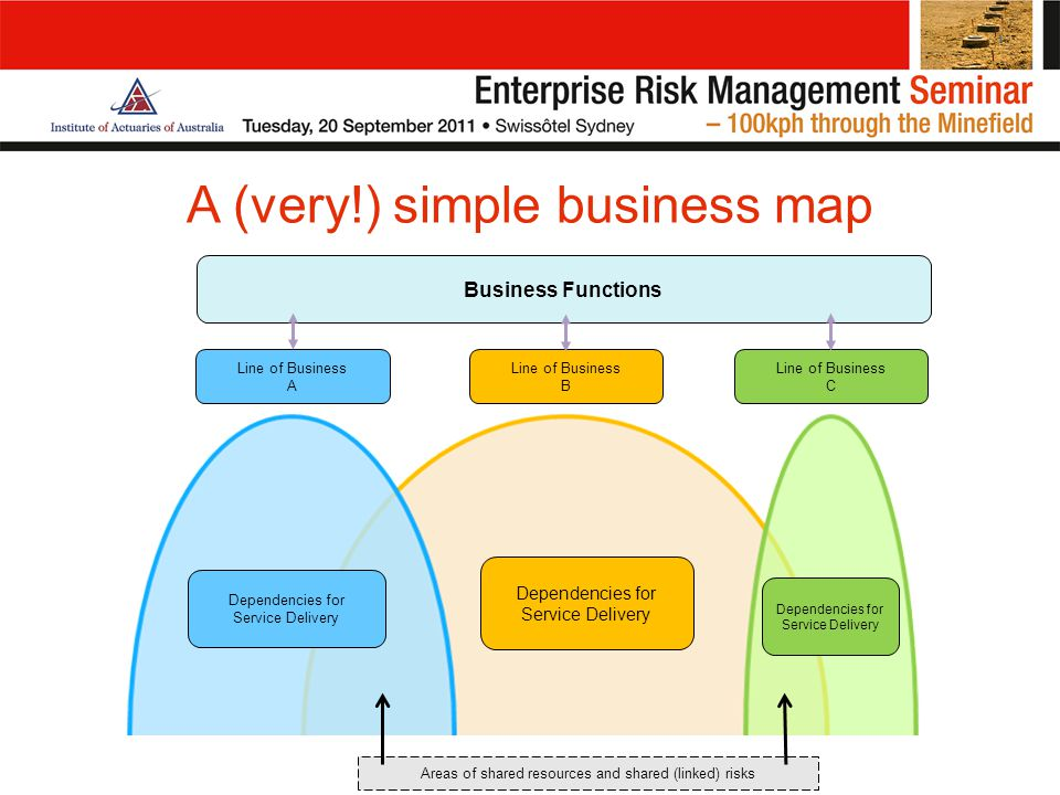 A (very!) simple business map Areas of shared resources and shared (linked) risks Business Functions Line of Business A Line of Business B Line of Business C Dependencies for Service Delivery Dependencies for Service Delivery Dependencies for Service Delivery