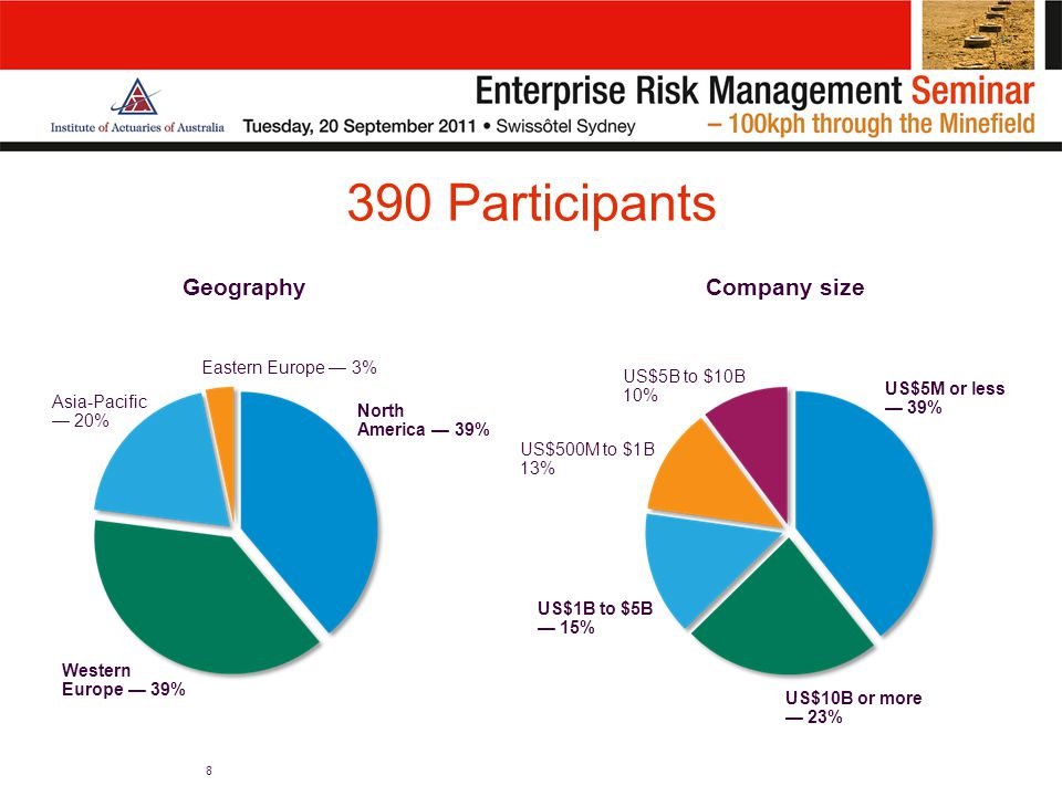 390 Participants 8 GeographyCompany size North America — 39% Western Europe — 39% Asia-Pacific — 20% Eastern Europe — 3% US$5M or less — 39% US$10B or more — 23% US$1B to $5B — 15% US$500M to $1B 13% US$5B to $10B 10%