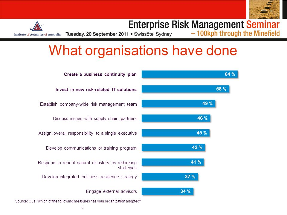 What organisations have done 9 Create a business continuity plan Invest in new risk-related IT solutions Establish company-wide risk management team Discuss issues with supply-chain partners Assign overall responsibility to a single executive Develop communications or training program Respond to recent natural disasters by rethinking strategies Develop integrated business resilience strategy Engage external advisors Source: Q5a.