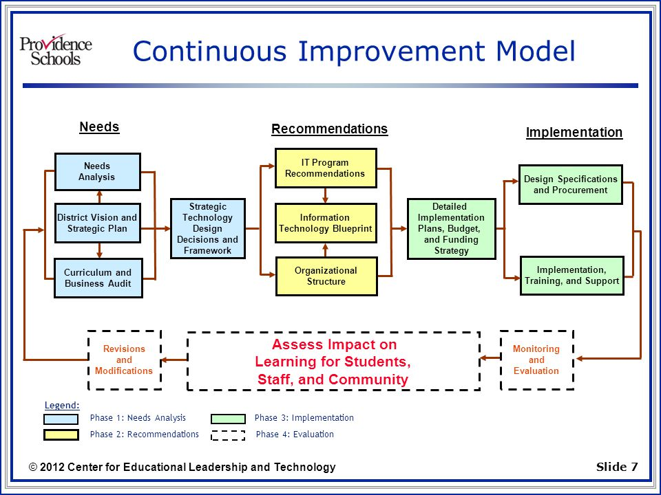 © 2012 Center for Educational Leadership and Technology Slide 7 Continuous Improvement Model Design Specifications and Procurement Implementation, Training, and Support Needs Analysis Curriculum and Business Audit IT Program Recommendations Organizational Structure Revisions and Modifications Assess Impact on Learning for Students, Staff, and Community Monitoring and Evaluation Information Technology Blueprint District Vision and Strategic Plan Phase 1: Needs Analysis Phase 2: Recommendations Phase 3: Implementation Phase 4: Evaluation Needs Recommendations Implementation Legend: Strategic Technology Design Decisions and Framework Detailed Implementation Plans, Budget, and Funding Strategy