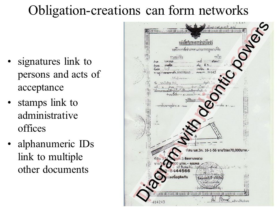 Obligation-creations can form networks signatures link to persons and acts of acceptance stamps link to administrative offices alphanumeric IDs link to multiple other documents 19 Diagram with deontic powers