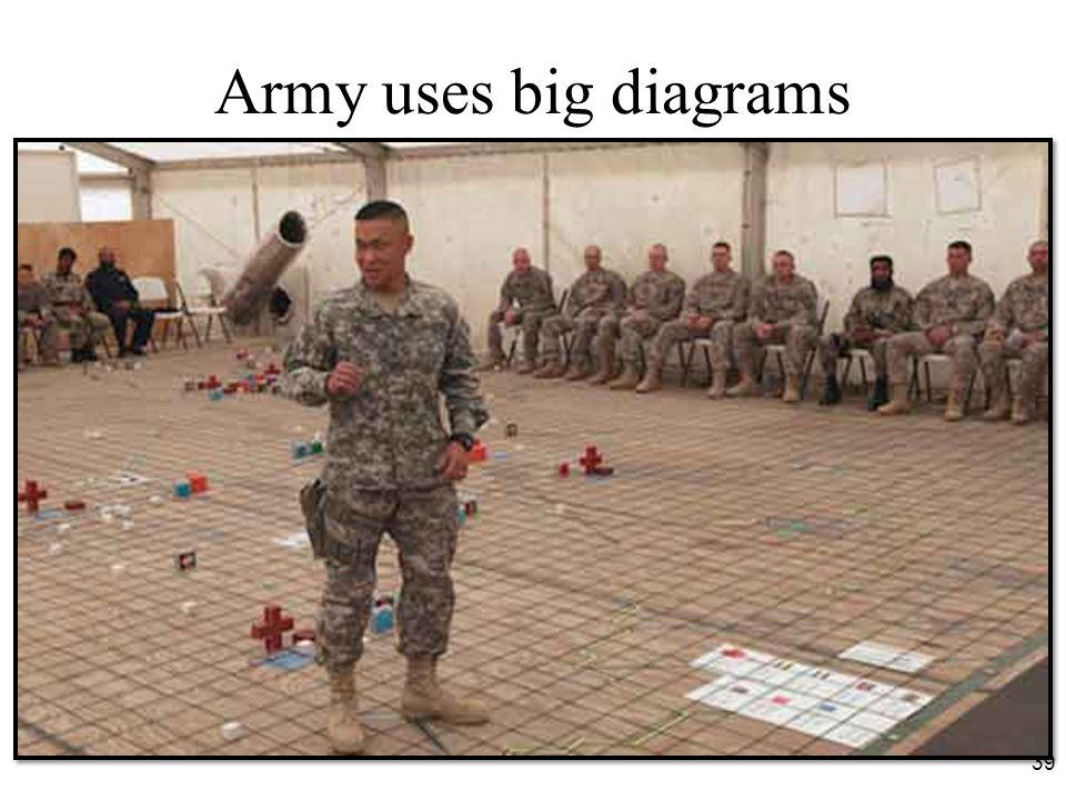 Army uses big diagrams 39