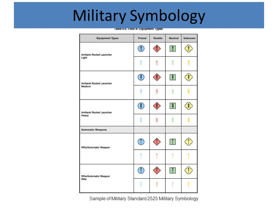 Military Symbology Sample of Military Standard 2525 Military Symbology