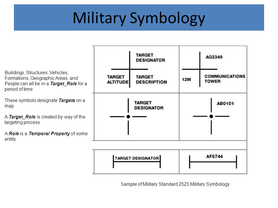 Military Symbology Sample of Military Standard 2525 Military Symbology Buildings, Structures, Vehicles, Formations, Geographic Areas, and People can all be in a Target_Role for a period of time These symbols designate Targets on a map A Target_Role is created by way of the targeting process A Role is a Temporal Property of some entity