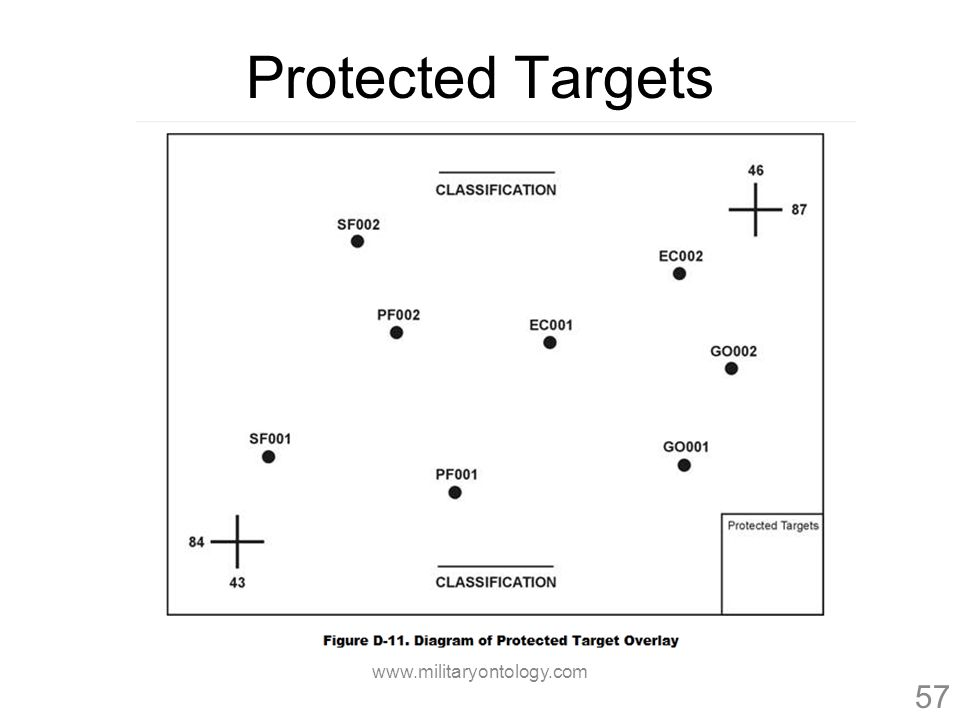 Protected Targets www.militaryontology.com 57