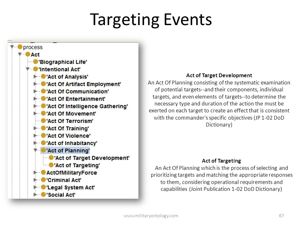 Targeting Events www.militaryontology.com67 Act of Targeting An Act Of Planning which is the process of selecting and prioritizing targets and matching the appropriate responses to them, considering operational requirements and capabilities (Joint Publication 1-02 DoD Dictionary) Act of Target Development An Act Of Planning consisting of the systematic examination of potential targets--and their components, individual targets, and even elements of targets--to determine the necessary type and duration of the action the must be exerted on each target to create an effect that is consistent with the commander s specific objectives (JP 1-02 DoD Dictionary)