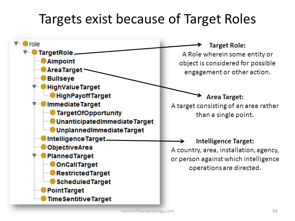 Targets exist because of Target Roles www.militaryontology.com68 Area Target: A target consisting of an area rather than a single point.