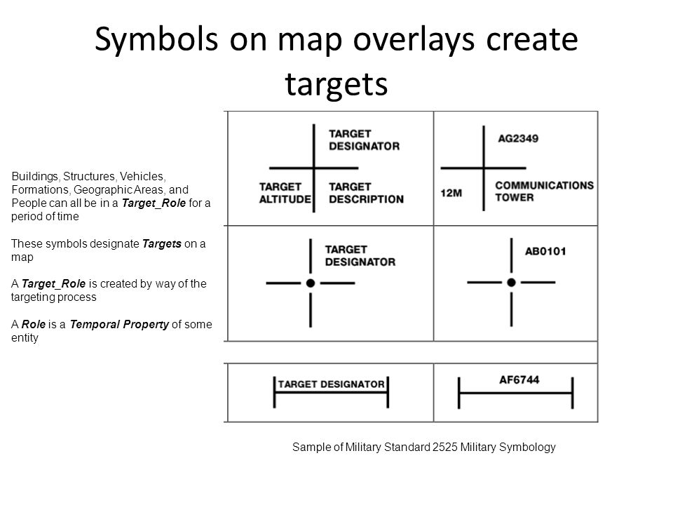 Symbols on map overlays create targets Sample of Military Standard 2525 Military Symbology Buildings, Structures, Vehicles, Formations, Geographic Areas, and People can all be in a Target_Role for a period of time These symbols designate Targets on a map A Target_Role is created by way of the targeting process A Role is a Temporal Property of some entity