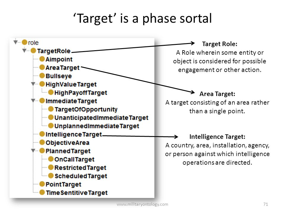 'Target' is a phase sortal www.militaryontology.com71 Area Target: A target consisting of an area rather than a single point.