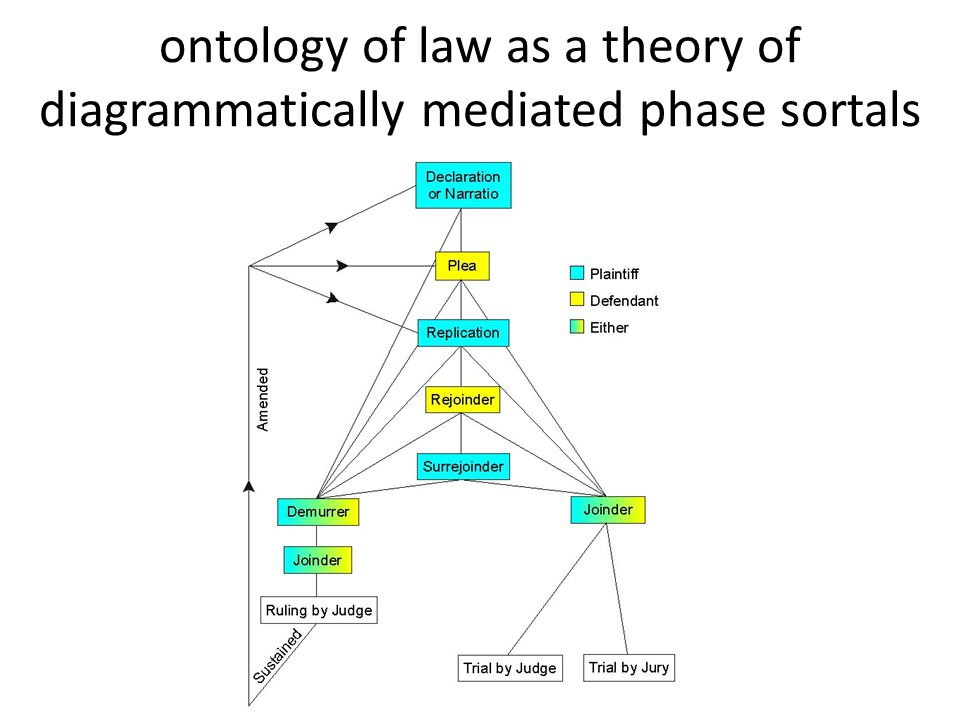 ontology of law as a theory of diagrammatically mediated phase sortals
