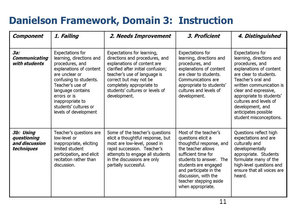 Danielson Framework, Domain 3: Instruction 11
