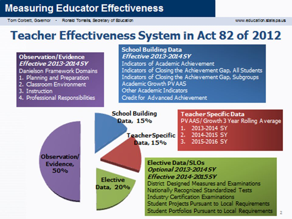 5a: Teacher Effectiveness Measure Describes the number of students expected to meet the performance indicator criteria.