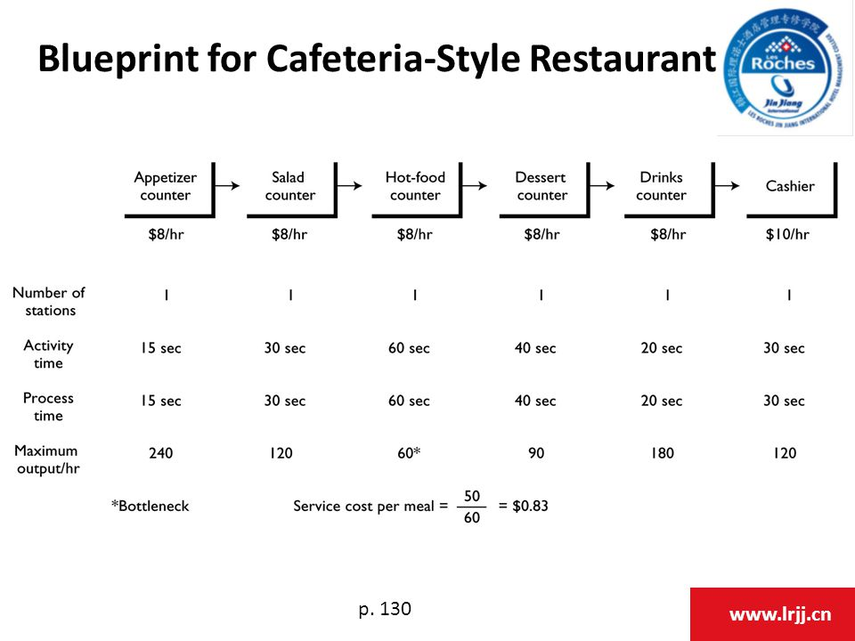 www.lrjj.cn Blueprint for Cafeteria-Style Restaurant p. 130