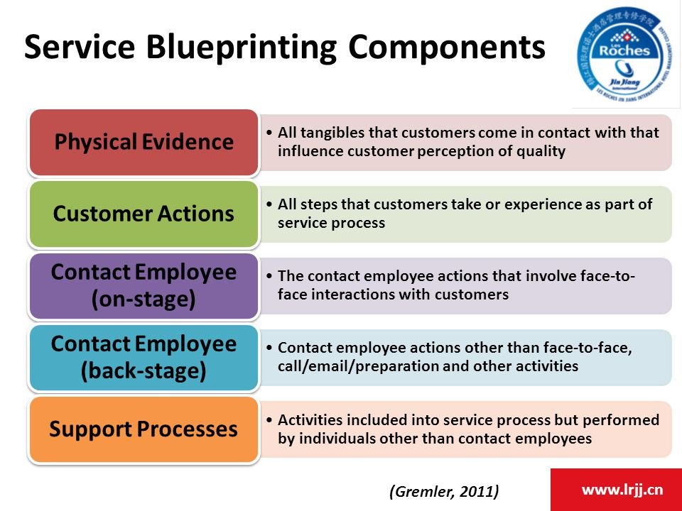 www.lrjj.cn Service Blueprinting Components All tangibles that customers come in contact with that influence customer perception of quality Physical Evidence All steps that customers take or experience as part of service process Customer Actions The contact employee actions that involve face-to- face interactions with customers Contact Employee (on-stage) Contact employee actions other than face-to-face, call/email/preparation and other activities Contact Employee (back-stage) Activities included into service process but performed by individuals other than contact employees Support Processes (Gremler, 2011)