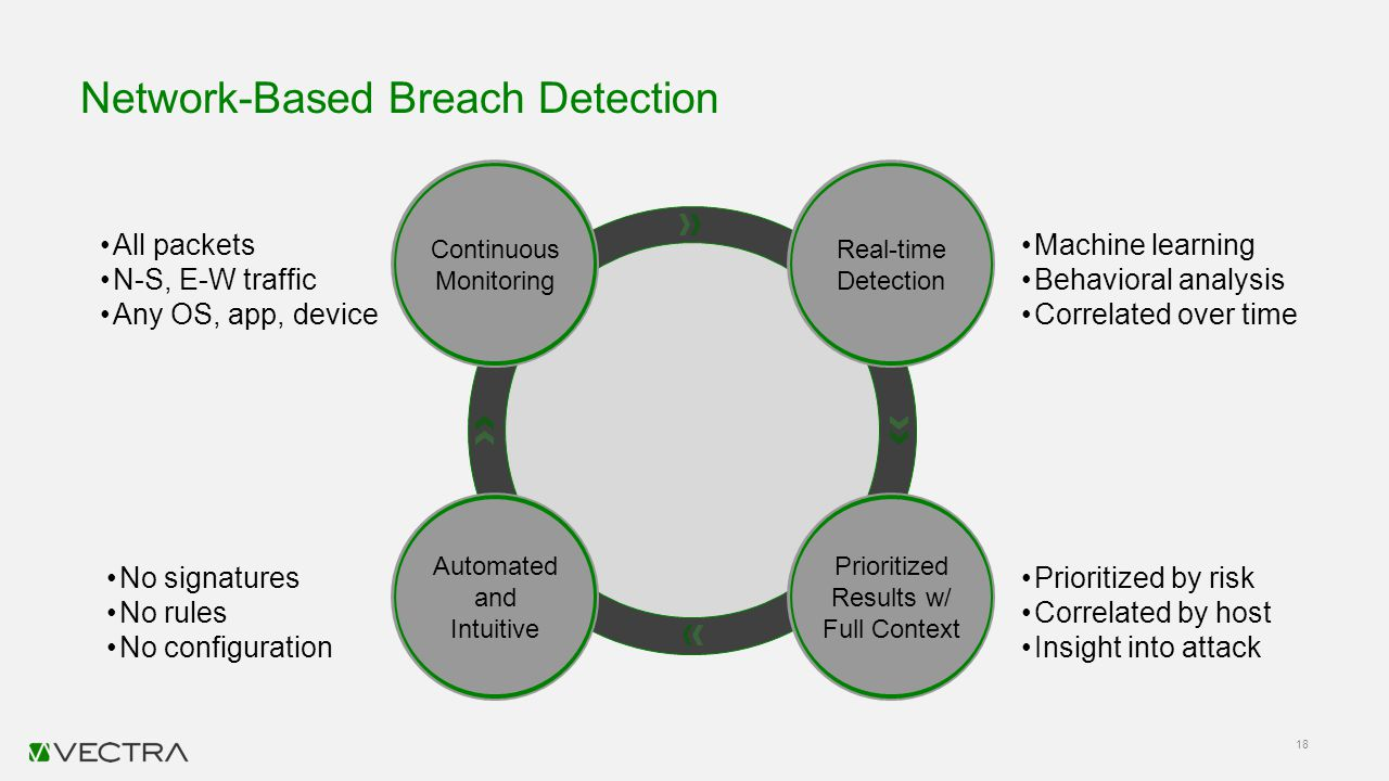 Network-Based Breach Detection 18 Continuous Monitoring Real-time Detection Automated and Intuitive Prioritized Results w/ Full Context All packets N-